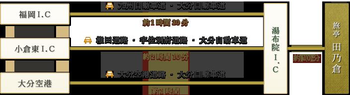 「福岡I.C→九州自動車道・大分自動車道(約1時間30分)|小倉東I.C→椎田道路・宇佐別府道路・大分自動車道(約2時間10分)|大分空港→大分空港道路・大分自動車道(約1時間)」→由布院I.C→(約10分)→由布の料理宿 旅亭 田乃倉