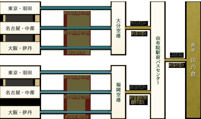 「「東京・羽田→(約1時間30分)|名古屋・中部→(約1時間30分)|大阪・伊丹→(約1時間)」→大分空港→直行バス(約55分)/「東京・羽田→(約1時間45分)|名古屋・中部→(約1時間20分)|大阪・伊丹→(約1時間5分)」→福岡空港→高速バス(約1時間45分)」→由布院駅前バスセンター→ご送迎(約10分)→由布の料理宿 旅亭 田乃倉